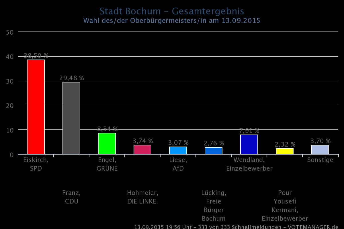 Wahlergebnis der Oberbürgermeisterwahl in Bochum am 13.09.2015, Quelle: wahl.bochum.de